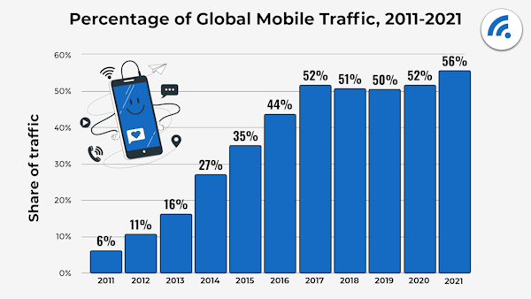 Mobile Web Traffic