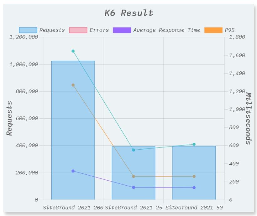 SiteGround K6