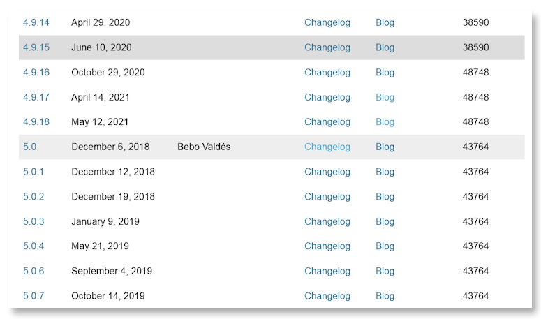 WordPress Version History