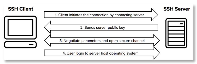 SSH protocol diagram